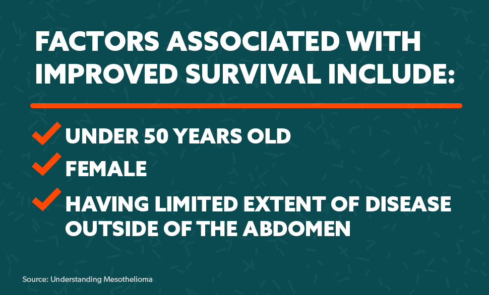 Factors Associated with Improved Survival Include: Under 50 years old, Female & Having limited extent of Disease Outside of the Abdomen